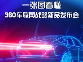 360车联网新品!汽车安全有了大脑、眼睛和钢筋铁骨